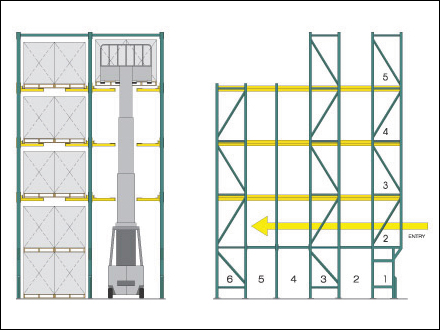 Twinlode_Drive in Pallet Rack DFX Large